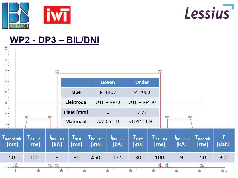 WP2 - DP3 – BIL/DNI Tvoordruk [ms] Tlas – P1 Ilas – P1 [kA] Trust